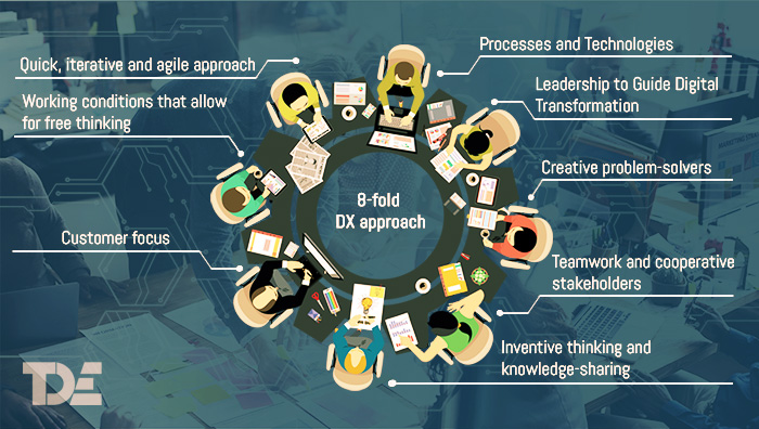 Assessing an organization's culture on the 8 parameters can help know its digital viability and create a roadmap for continuous improvement