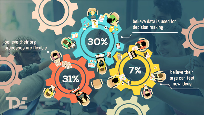 Data-driven decision-making is still at an elementary level in most organizations, with only 30% respondents believe that their organizations are making use of data analytics for decisions