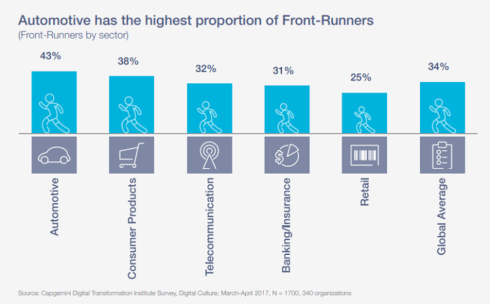 Capgemini 2017 survey shows the automotive industry having the highest percentage of front-runners taking up digital transformation