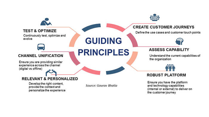 Guiding principles to ace digital marketing in today's times