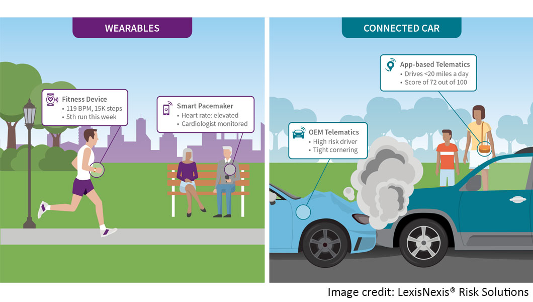 Internet of Things in Health and Vehicle Insurance