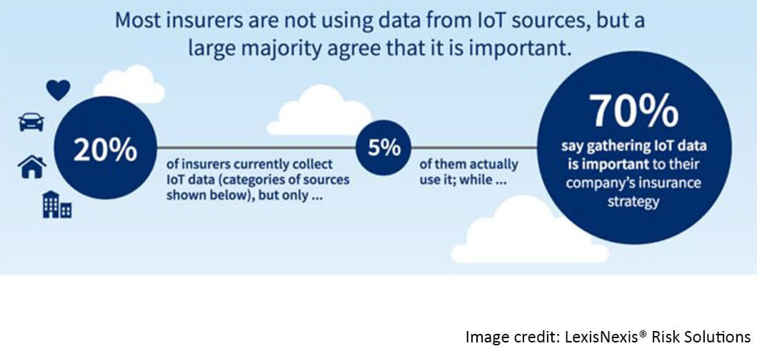 Survey results on use of the Internet of Things in Insurance