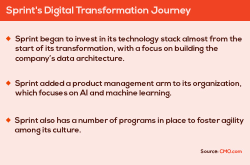 Sprint's Digital Transformation Journey