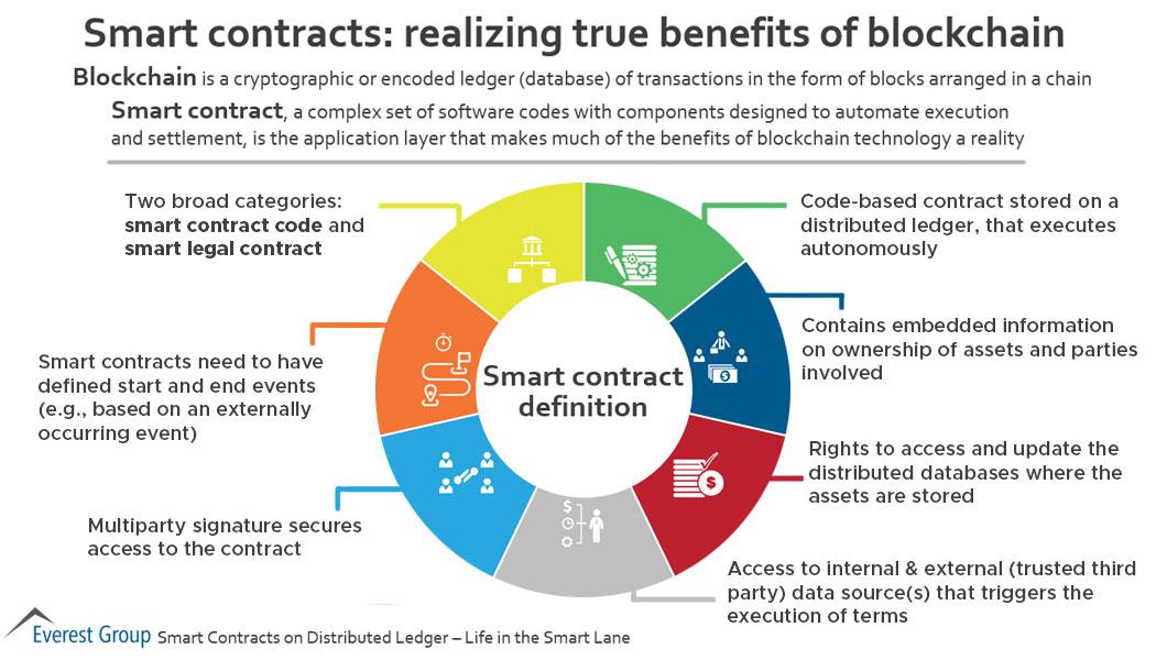 Realizing true benefits of blockchain