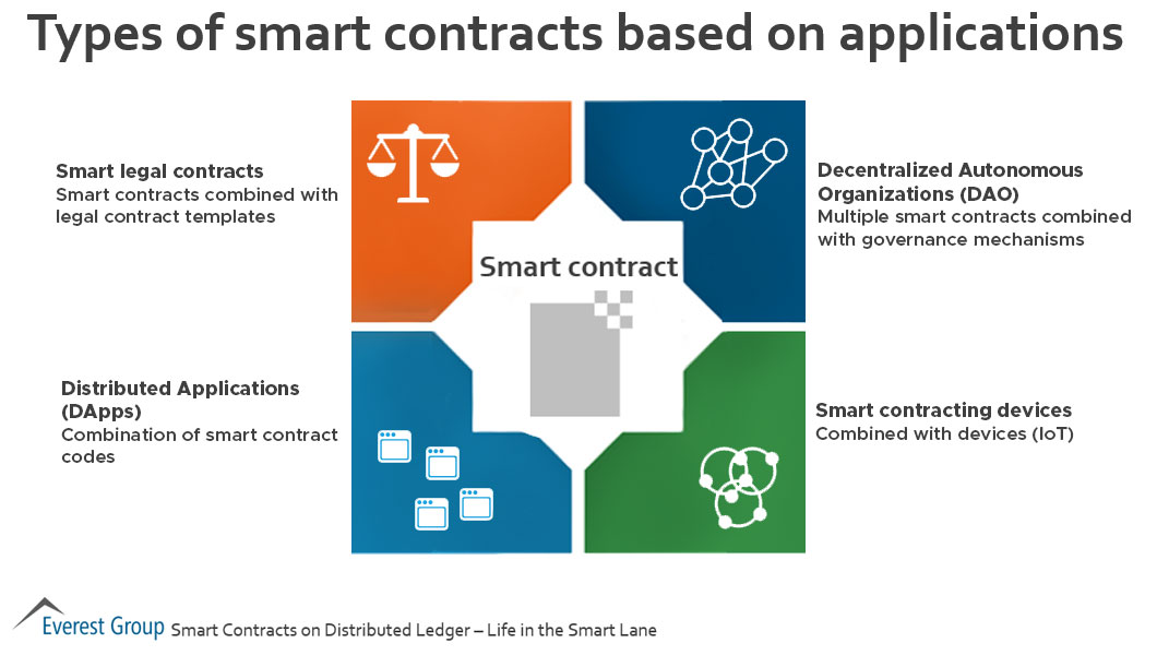Types of smart contracts based on application