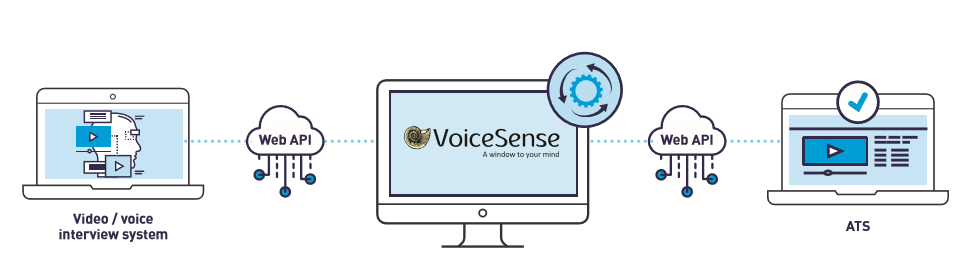 VoiceSense Human Resources solution