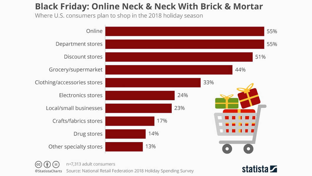 Statista Holiday Spending Survey - The Digital Enterprise