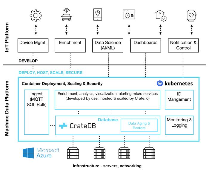 Crate Machine Data Platform Stack