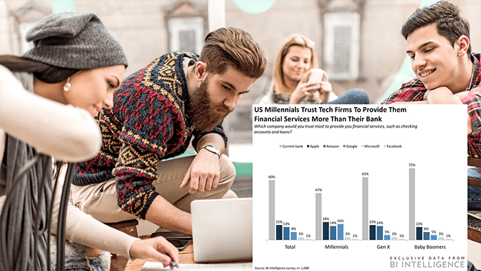 US Millenials trust tech firms for financial services more than banks