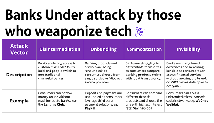 4 types of 'attack vendors' hitting traditional banks